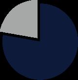 新卒採用者の離職率