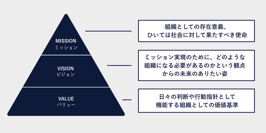 バリュー・ミッション・ビジョンの図